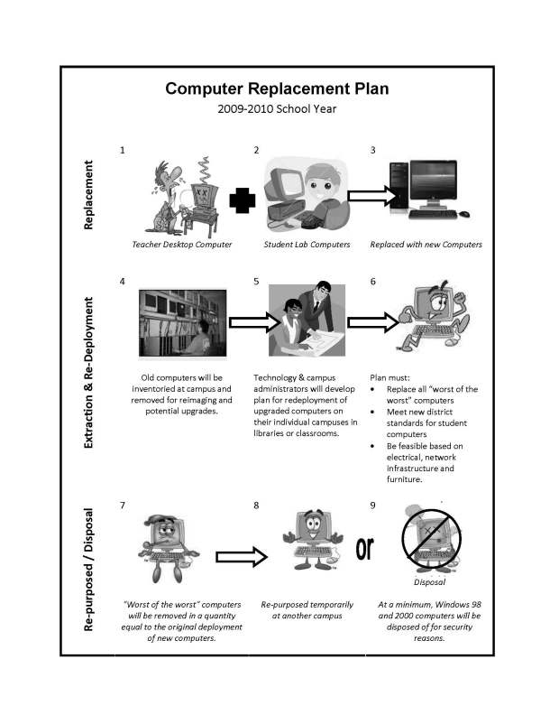 Computer Replacement Plan Diagram